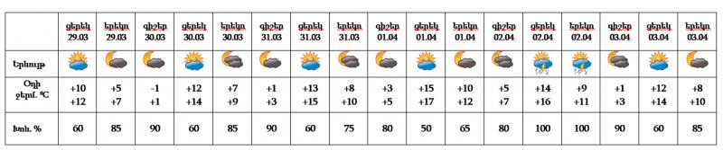 Օդի ջերմաստիճանը կբարձրանա. առաջիկա օրերի եղանակի տեսությունը