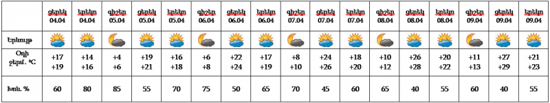Oդի ջերմաստիճանը ցերեկային ժամերին կհասնի +28․․․+32