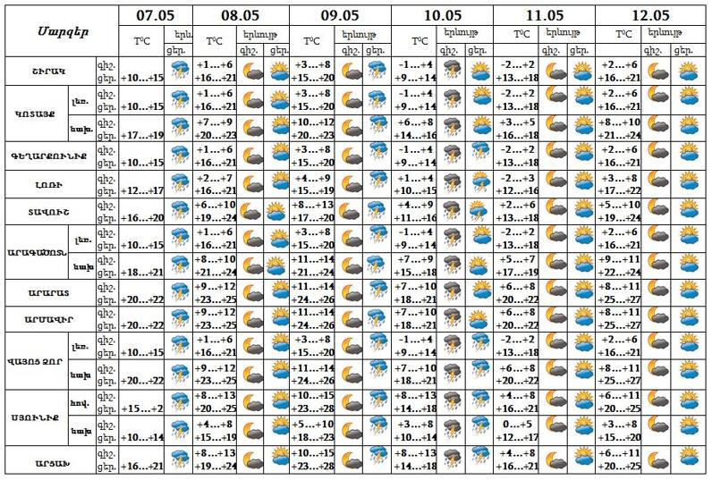 Անձրև և ամպրոպ, ջերմաստիճանի նվազում. եղանակը Հայաստանում