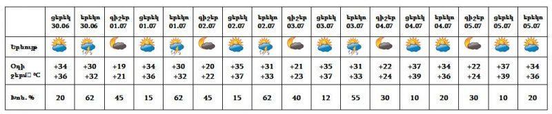 Անձրև և ամպրոպ. ի՞նչ եղանակ է սպասվում Հայաստանում առաջիկա օրերին