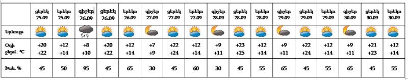 Օդի ջերմաստիճանը կնվազի. սպասվում է անձրև
