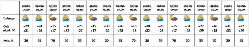 Ջերմաստիճանը կբարձրանա. եղանակը Հայաստանում ու Արցախում