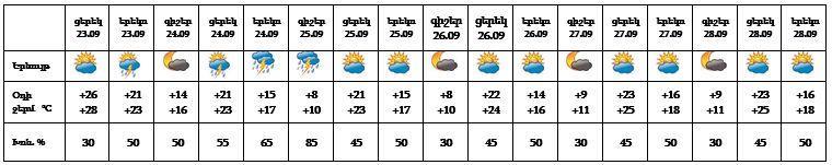 Սպասվում է անձրև և ամպրոպ. ջերմաստիճանը  կնվազի 7-10 աստիճանով