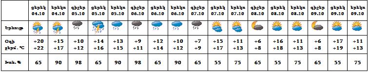 Սպասվում է թաց ձյուն. օդի ջերմաստիճանը կնվազի